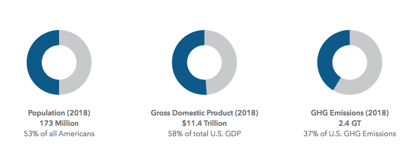 Graphic: Population, GDP, GHG emissions