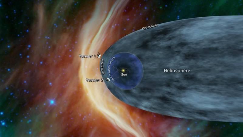 instruments_3-voyagervoyager trajectories