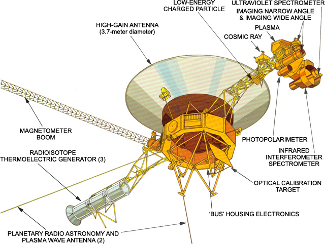 "Diagram of Voyager's external instruments, including the twin ""rabbit ears"" antennas of the plasma wave detection system."