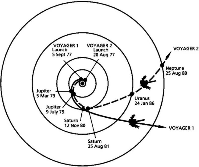 The paths followed by both Voyager spacecraft during their mission of exploring the outer solar system in the late 1970's and 1980s.