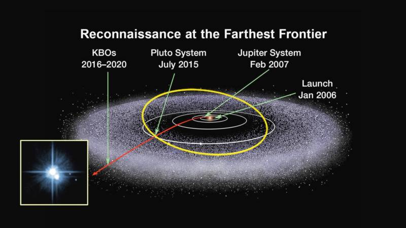 The journey of New Horizons, from its 2006 launch to its 2015 Pluto encounter and its path through the Kuiper Belt to date.