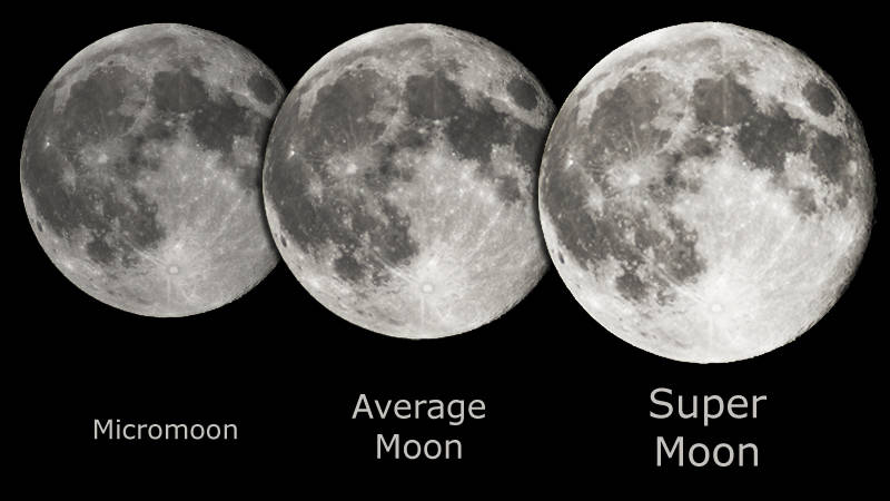 Side by side comparison of the apparent size of the moon at apogee (left), at average distance (center), and at perigee (right) — the so-called super moon.