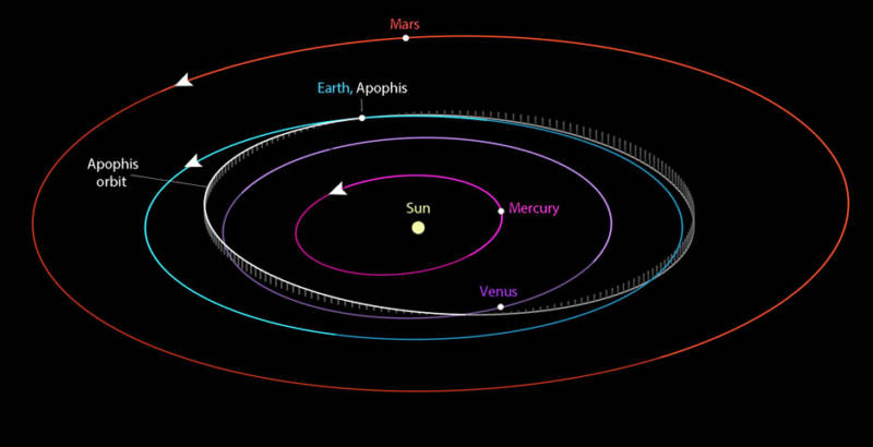 Diagram showing the orbits of the planets of the inner solar system, and the asteroid Apophis.