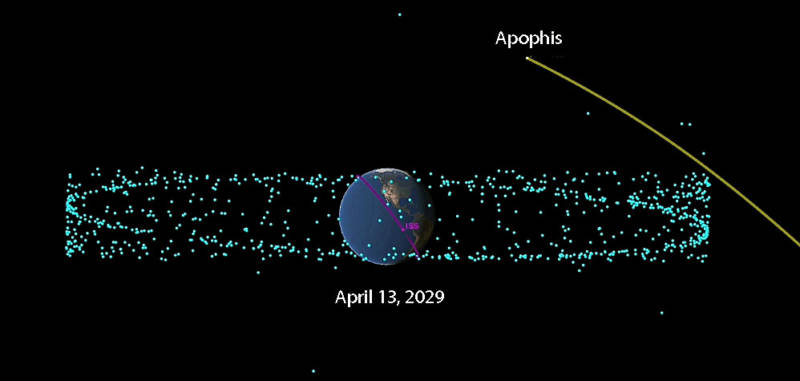 Diagram showing the trajectory of the asteroid Apophis when it swings within 19,000 miles of Earth on April 13, 2029. The blue dots represent artificial satellites orbiting the Earth, and the purple ring shows the orbit of the International Space Station.