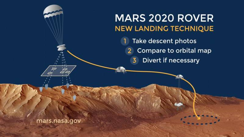 Mars 2020 will be the first mission with the ability to assess a prospective landing site in real-time and, if necessary, divert to an alternate, safer site.