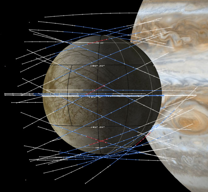 Diagram showing NASA's strategy of close flybys of Europa on different trajectories, a plan designed to give Europa Clipper's observations global coverage.