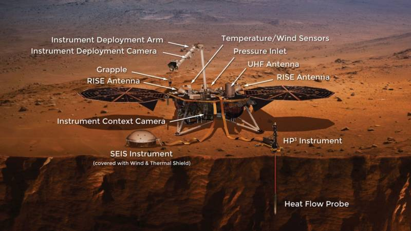 Artist illustration of NASA's InSight lander, with its main scientific instruments and other tools labeled.