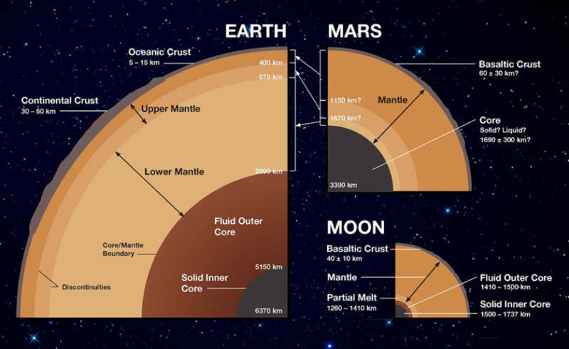 Comparing the interior geologic structures of Earth, moon and Mars. Earth's interior is much better understood by virtue of decades of seismic and gravity measurements taken all over the world. With much less interior data to go on, the moon and Mars still present a lot of questions, which NASA hopes to begin answering with InSight.