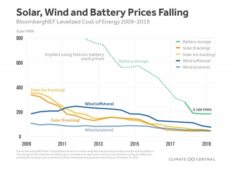 The Cost of Battery Storage Plummets at the Right Moment for California