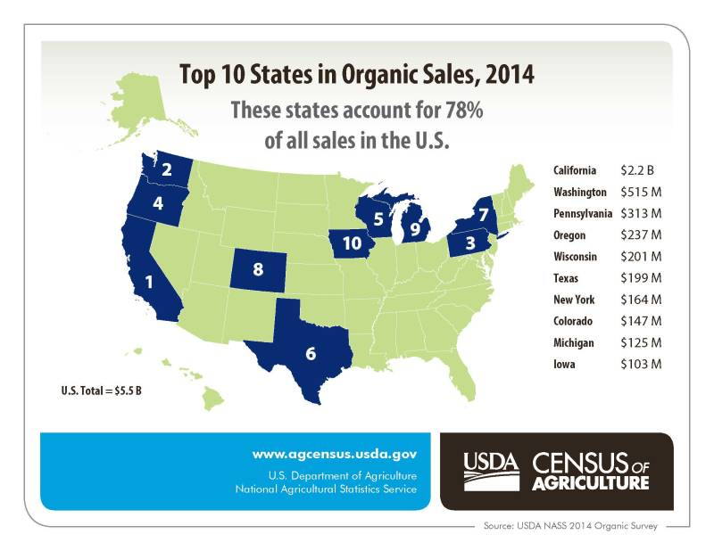 Top Ten States in Organic Sales 2014
