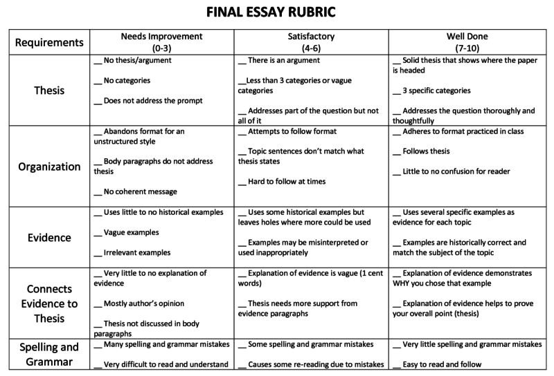An example rubric my students would receive before they begin writing