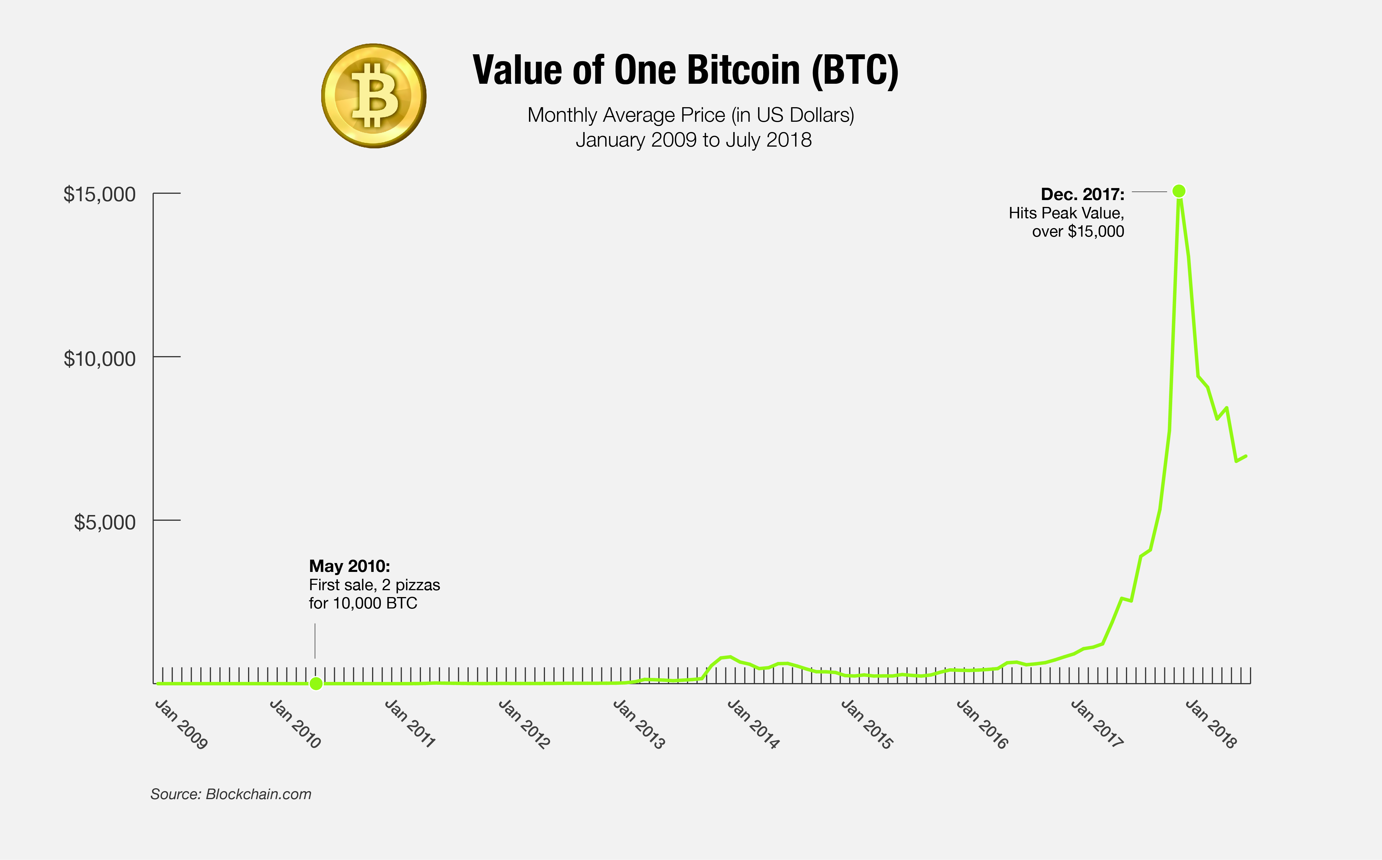 Value of One Bitcoin