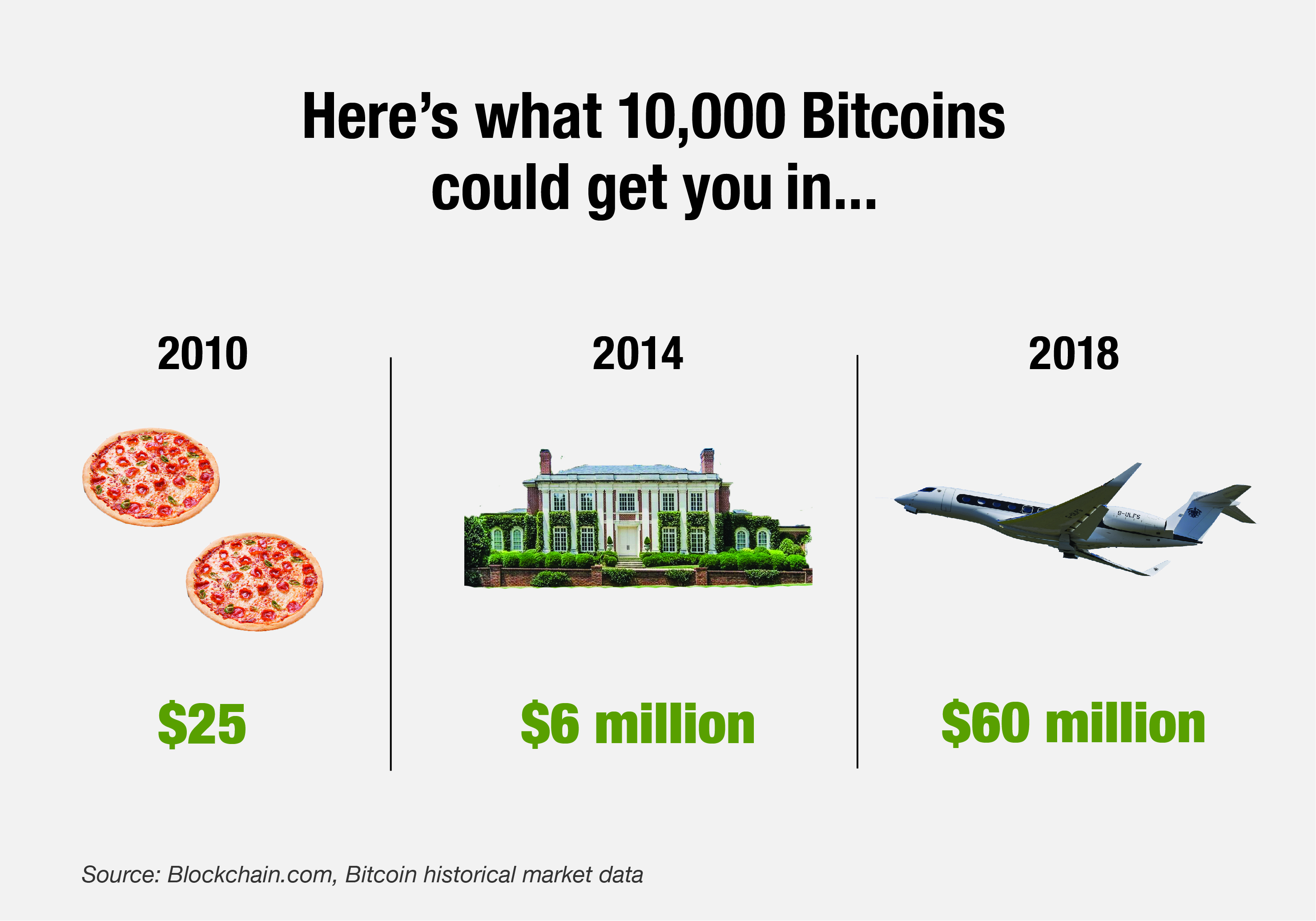 Bitcoin Value Over the Years
