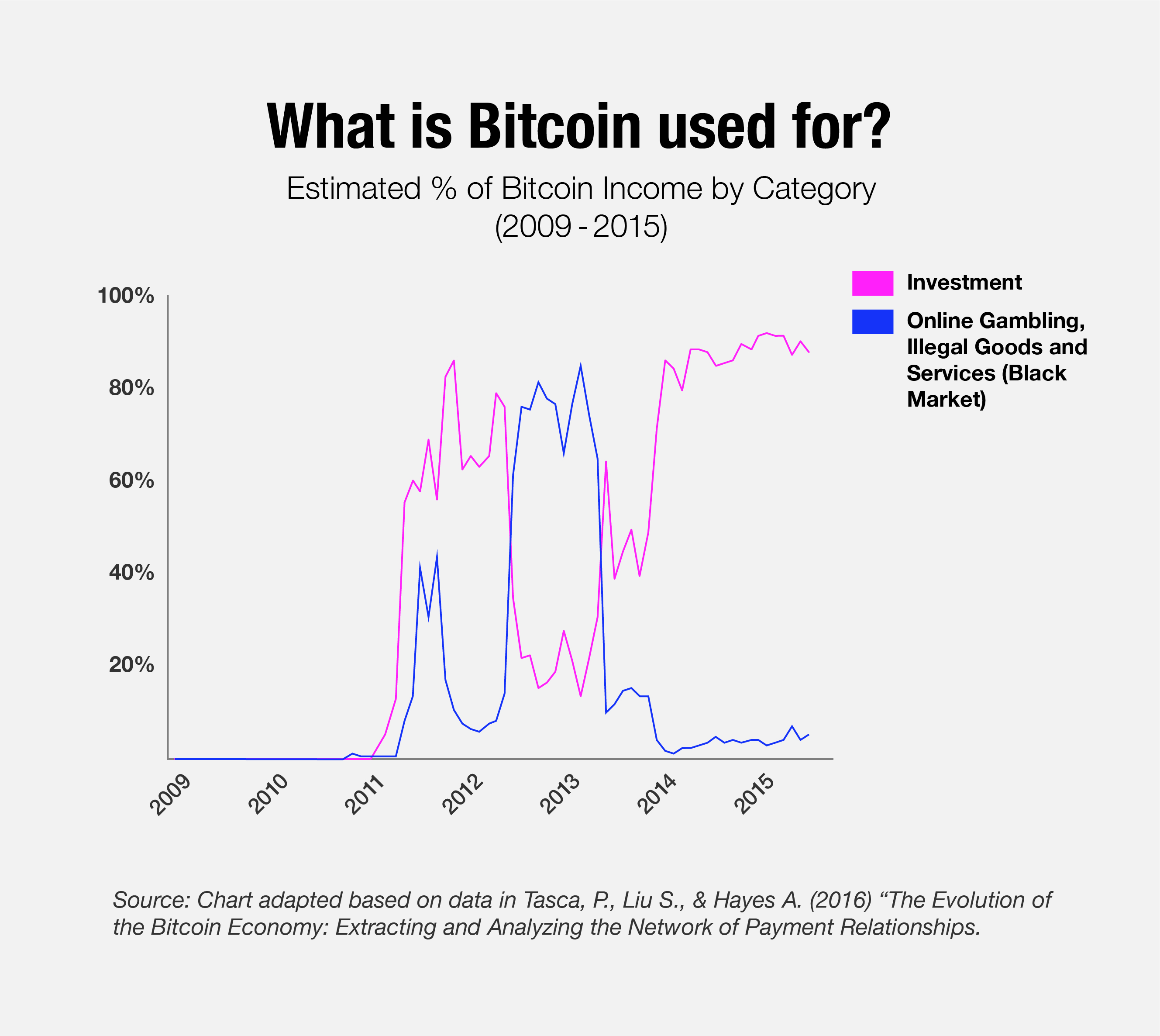 What Is Bitcoin Used For?