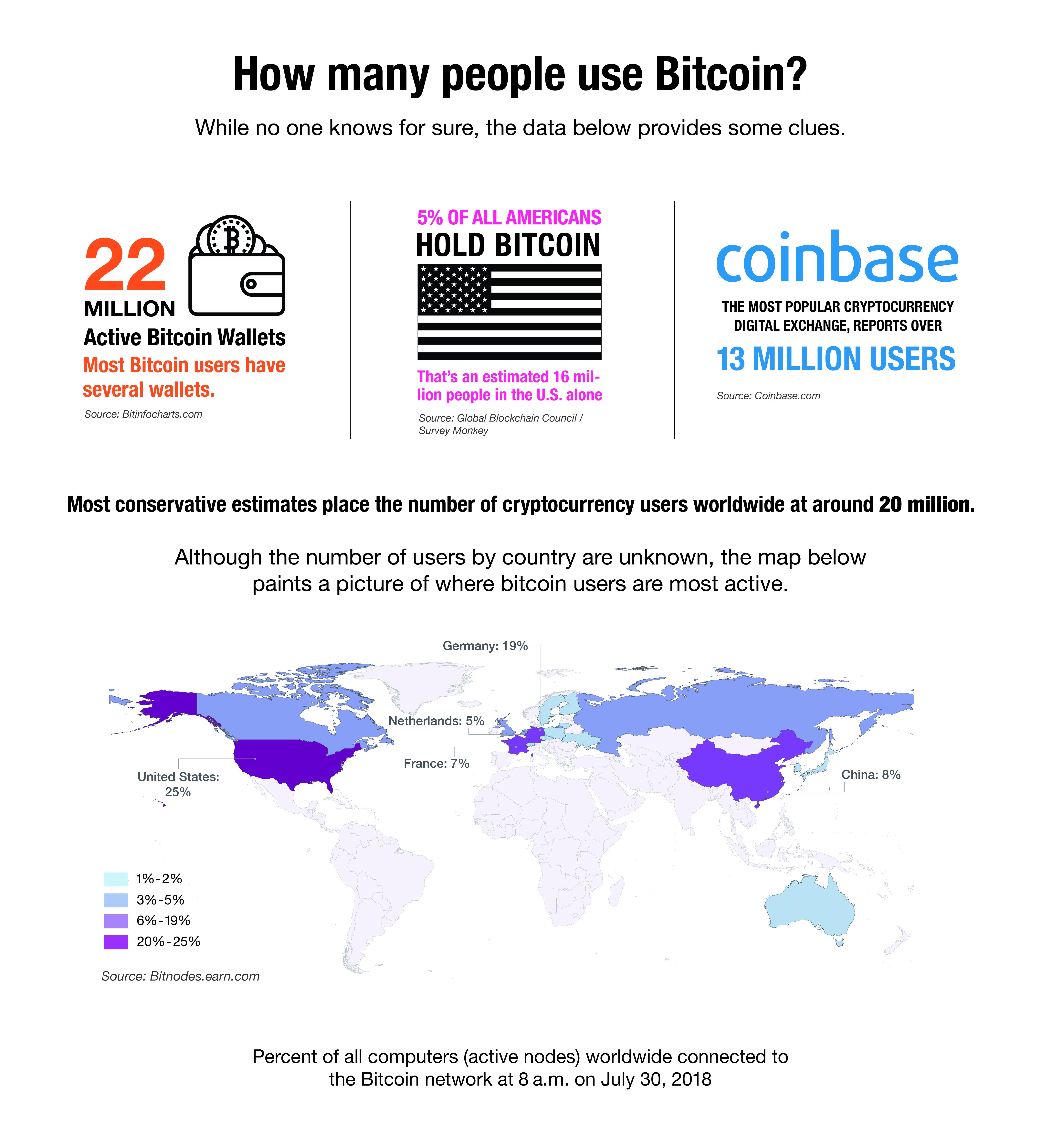 How many people use Bitcoin