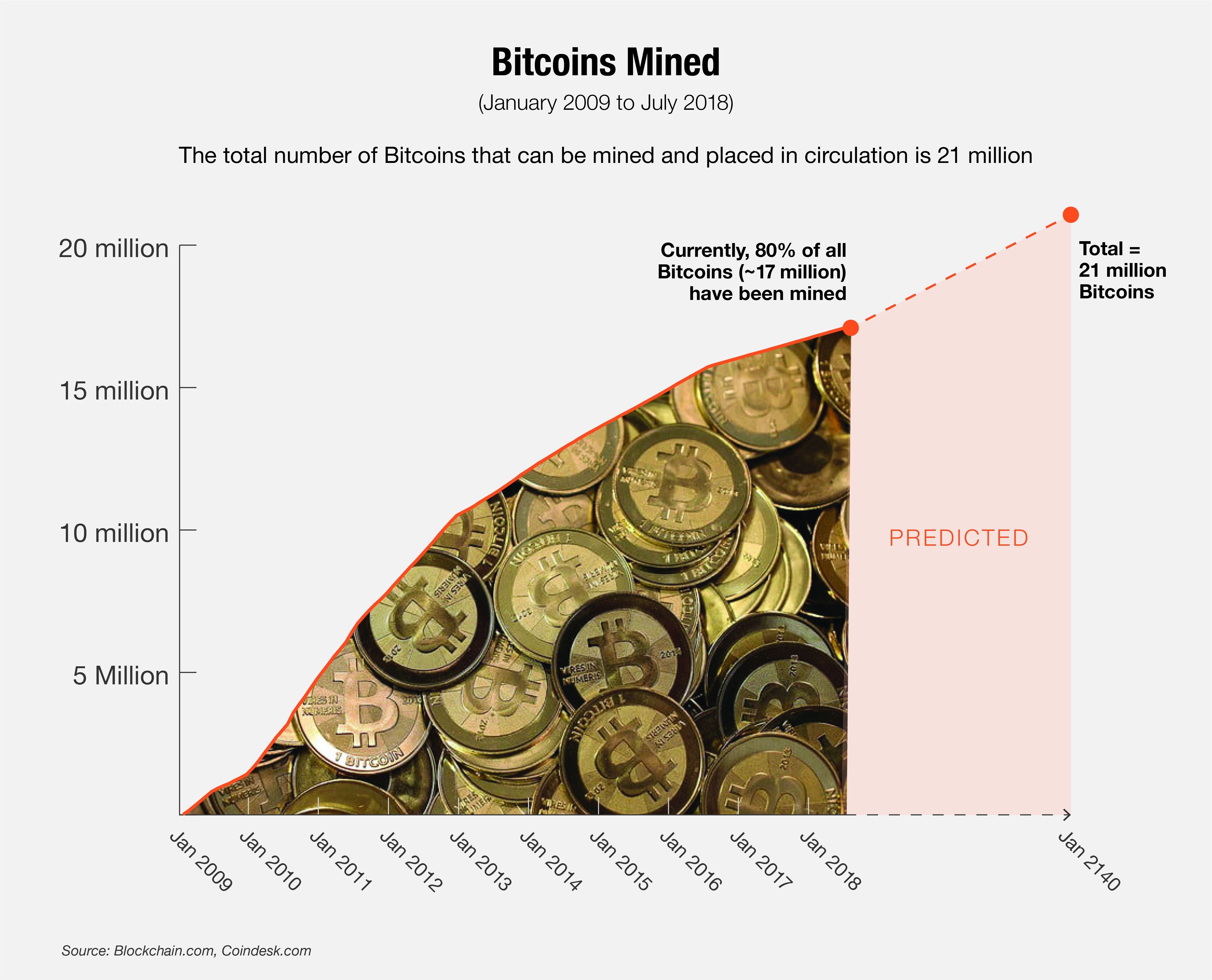 Number of Bitcoins Mined