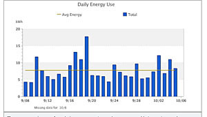 My home energy use on PG&E's website.