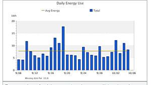 My home energy use on PG&E's website.