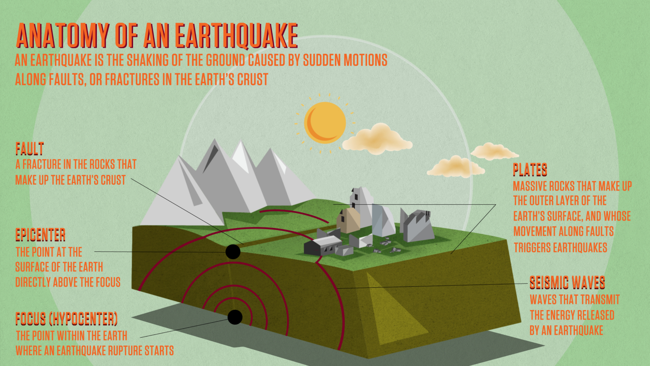 Anatomy Of An Earthquake Quest Kqed Science The Earth Lithosphere Image Gallery For Inside Diagram Click On Above To Enlarge And Or Print This By