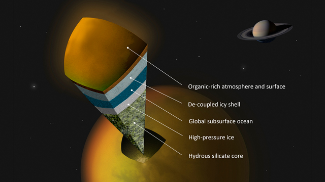 Crossection of Titan and its subsurface ocean