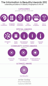 information_is_beautiful_awards_categories