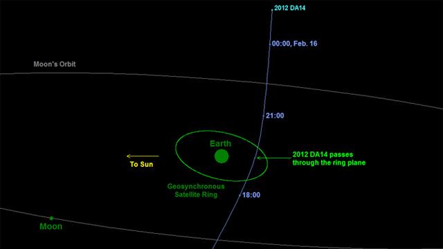 Asteroid 2012 DA14: In Line For a Rim Shot