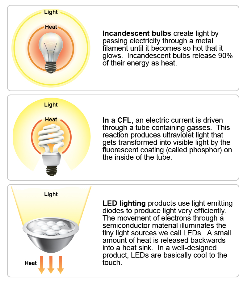 How Do Led Lights Work >> L E D There Be Light Quest Kqed Science