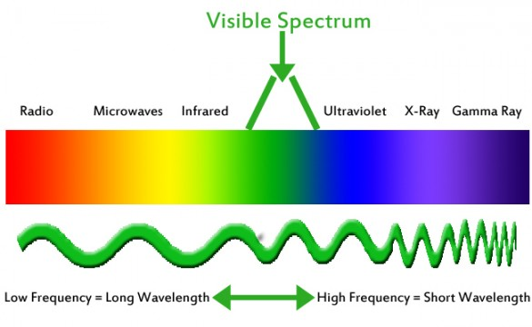 The colors we see are functions of wavelengths of light.