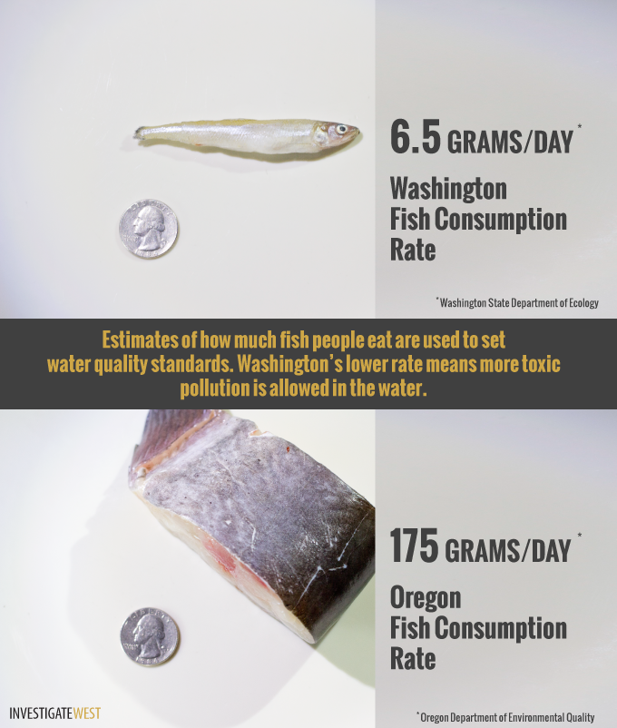 WA and OR fish rate comparison