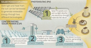 Concentrating solar power v. photovoltaic