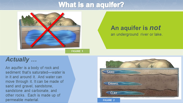 what is an aquifer infographic