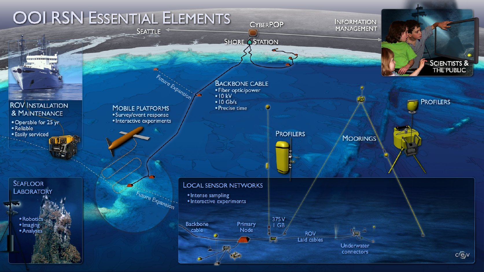 Ocean Observatory Initiative University of Washington National Science Foundation
