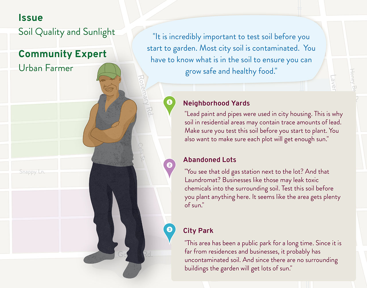 Community Expert Card: Urban Farmer