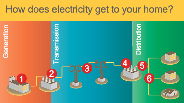 How Does Electricity Get To Your House For Kids