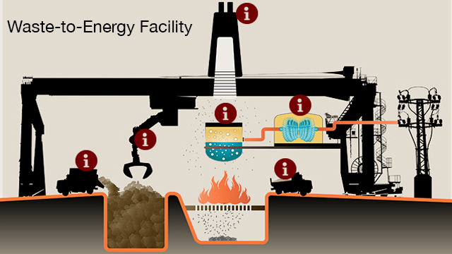 How Is Waste Converted into Energy? | QUEST | KQED Science
