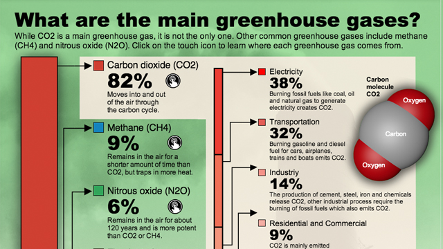 What Are Greenhouse Gases and Where Do They Come From?