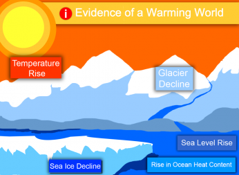 How do we know the world is warming? This interactive explains some of the major indicators of climate change.