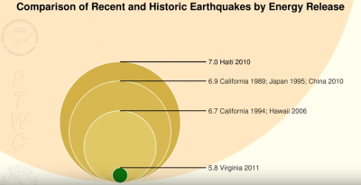 Measuring Earthquakes: Intensity and Magnitude