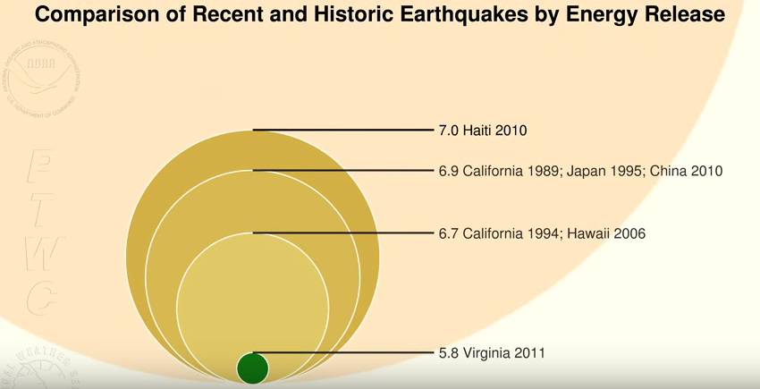 Comparison of recent earthquake energy release