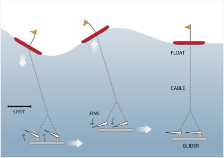 The Wave Glider's passive propulsion system harnesses the up-and-down motion of sea swells for locomotion. Diagram: Liquid Robotics